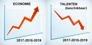 Talenten matchen in een krappe arbeidsmarkt